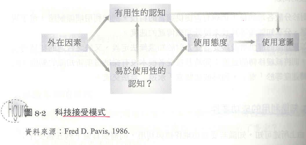 technology acceptance model davis 1986 pdf