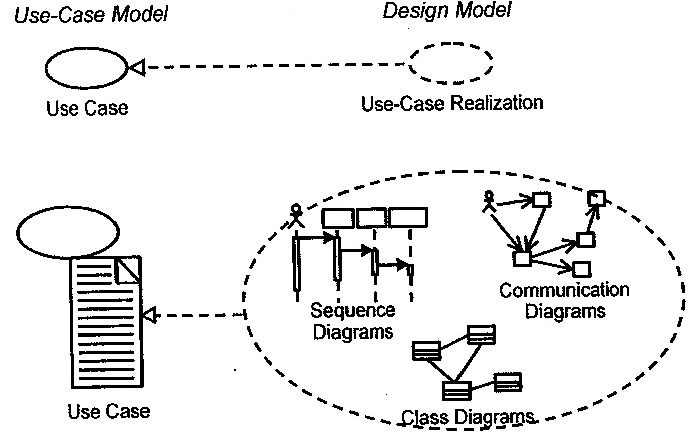 saaf  jpgthe value of use case realizations