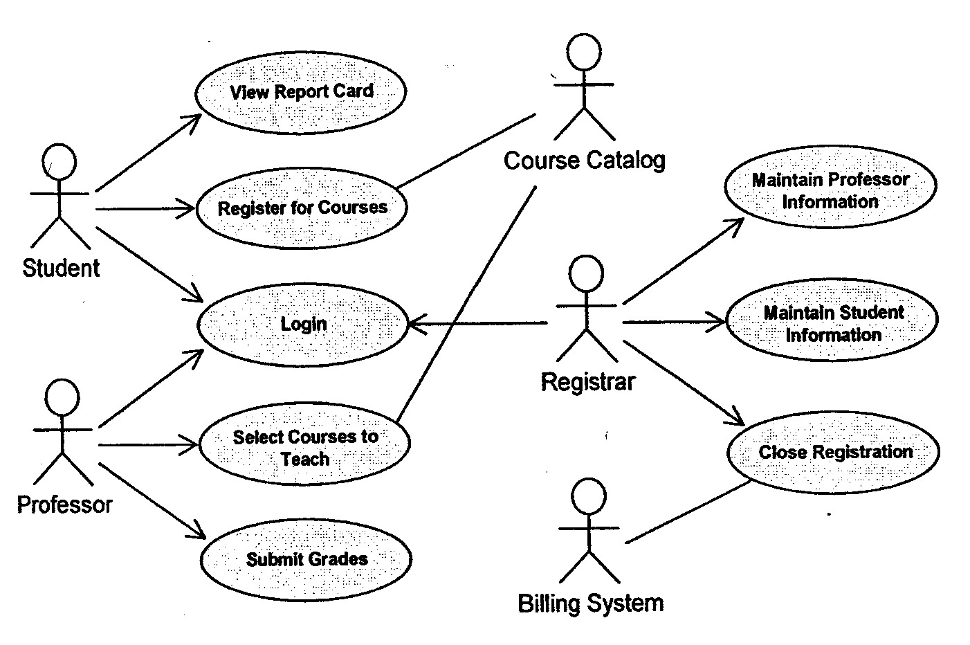 Requirements overview last updated mar 29 2006 objectives a use case diagram ccuart Choice Image