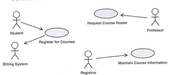 a use case diagram is created to visualize the interaction of your system with the outside world - How To Draw Use Case Diagram In Rational Rose