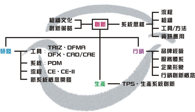 產業組織模式